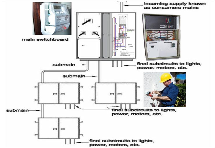 Electrical Estimating Don't and Do
